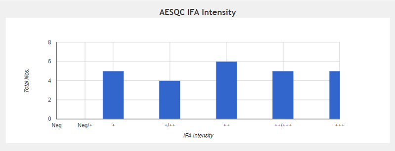 image aesqc ifa intensity