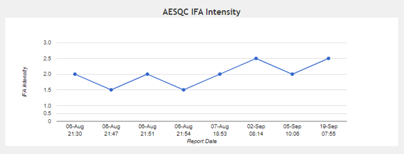 image aesqc ifa intensity 2